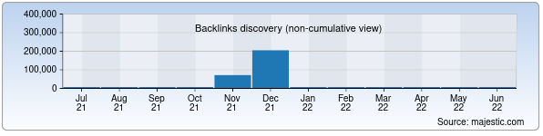 Referring Domains Discovery Chart from Majestic SEO for madaniyat.uz