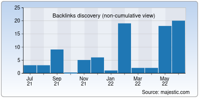 backlinks of madflow.co