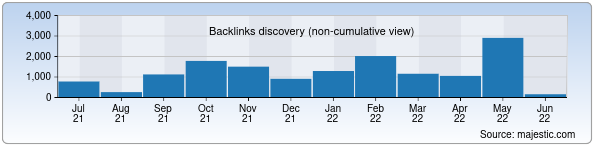 Referring Domains Discovery Chart from Majestic SEO for madrasa.uz