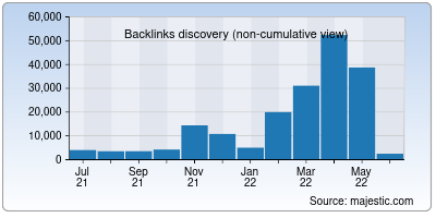 backlinks of mahadiscom.in