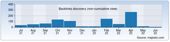 Referring Domains Discovery Chart from Majestic SEO for mahallafond.uz