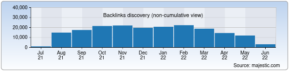 Referring Domains Discovery Chart from Majestic SEO for main.uz