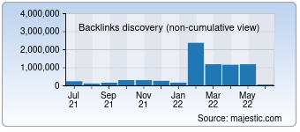 Majestic Backlink History Chart for makaan.com