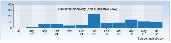 Referring Domains Discovery Chart from Majestic SEO for makita.uz