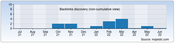 Referring Domains Discovery Chart from Majestic SEO for makplast.uz
