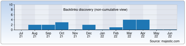 Referring Domains Discovery Chart from Majestic SEO for malaka.uz