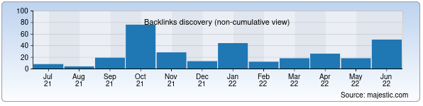 Referring Domains Discovery Chart from Majestic SEO for manaviyat.uz