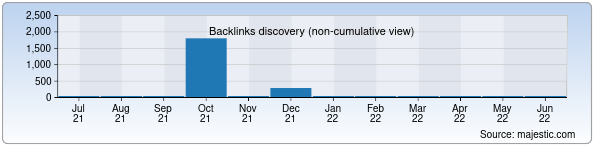 Referring Domains Discovery Chart from Majestic SEO for mansurjon.zn.uz