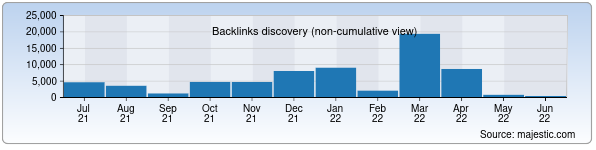 Referring Domains Discovery Chart from Majestic SEO for maqollar.uz