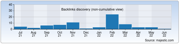 Referring Domains Discovery Chart from Majestic SEO for marakandatravel.uz