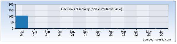 Referring Domains Discovery Chart from Majestic SEO for mard-ulugbek.uz
