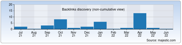 Referring Domains Discovery Chart from Majestic SEO for marikon.uz