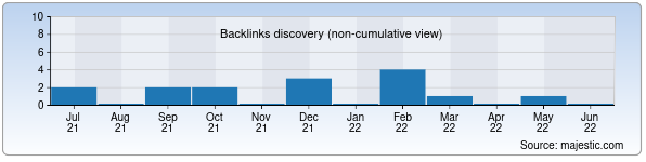 Referring Domains Discovery Chart from Majestic SEO for mashhura.uz