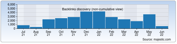 Referring Domains Discovery Chart from Majestic SEO for masjid.uz