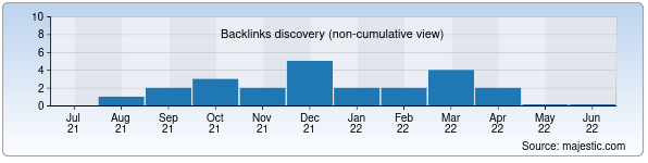 Referring Domains Discovery Chart from Majestic SEO for maslahatim.uz
