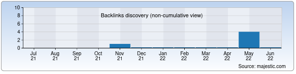 Referring Domains Discovery Chart from Majestic SEO for matholymp.zn.uz