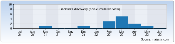 Referring Domains Discovery Chart from Majestic SEO for matiz.uz