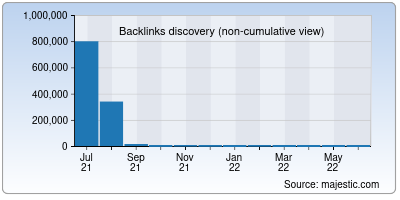 backlinks of mavq.net