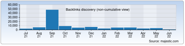 Referring Domains Discovery Chart from Majestic SEO for maxam-chirchiq.uz