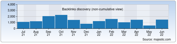Referring Domains Discovery Chart from Majestic SEO for mcs.uz