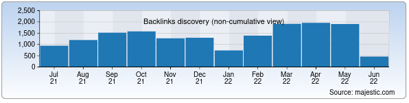 Referring Domains Discovery Chart from Majestic SEO for md.uz