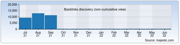 Referring Domains Discovery Chart from Majestic SEO for mdis.uz