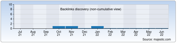 Referring Domains Discovery Chart from Majestic SEO for mebelino.uz