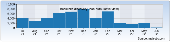 Referring Domains Discovery Chart from Majestic SEO for mednf.uz