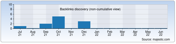 Referring Domains Discovery Chart from Majestic SEO for medpharm.uz