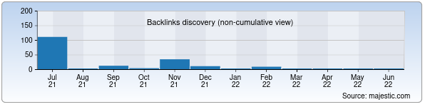 Referring Domains Discovery Chart from Majestic SEO for mega-planet.uz