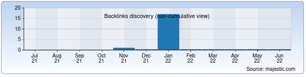 Referring Domains Discovery Chart from Majestic SEO for megakino.uz