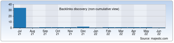 Referring Domains Discovery Chart from Majestic SEO for megamarket.uz