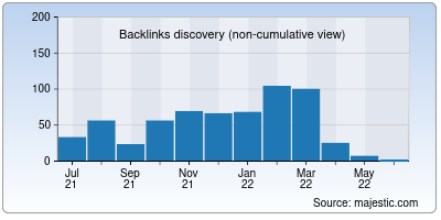 backlinks of meganovosti.net