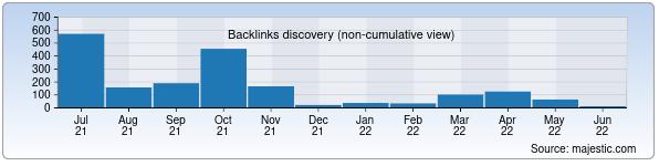 Referring Domains Discovery Chart from Majestic SEO for megasoft.uz