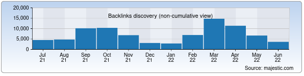 Referring Domains Discovery Chart from Majestic SEO for mehnat.uz