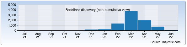 Referring Domains Discovery Chart from Majestic SEO for mehribonlik.uz
