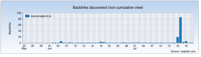 memorialprint.ie Backlink History Chart