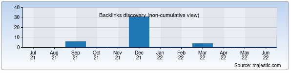 Referring Domains Discovery Chart from Majestic SEO for merkulova.zn.uz