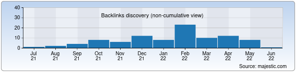 Referring Domains Discovery Chart from Majestic SEO for metallcenter.uz