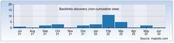 Referring Domains Discovery Chart from Majestic SEO for metroproekt.uz