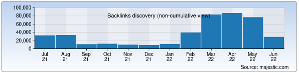 Referring Domains Discovery Chart from Majestic SEO for mf.uz
