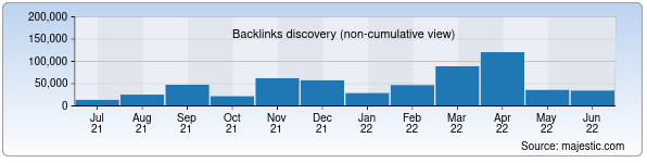 Referring Domains Discovery Chart from Majestic SEO for mfa.uz