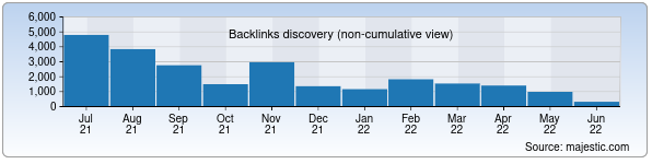 Referring Domains Discovery Chart from Majestic SEO for mfer.uz