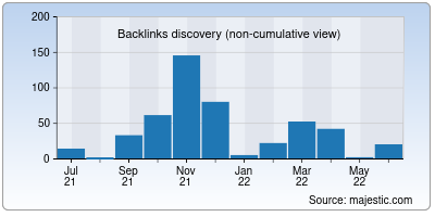 backlinks of mgci.co.in