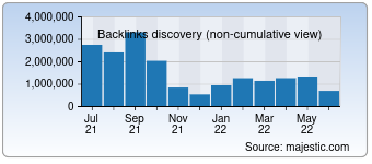 Majestic Backlink History Chart for miamiandbeaches.com