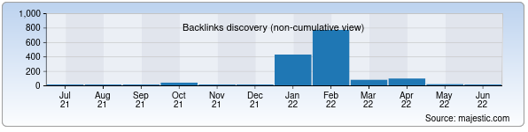 Referring Domains Discovery Chart from Majestic SEO for micesolutions.uz