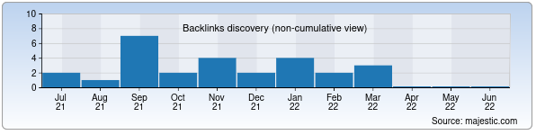 Referring Domains Discovery Chart from Majestic SEO for microbio.uz