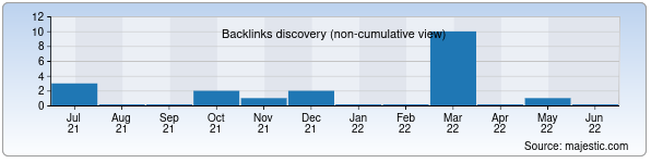 Referring Domains Discovery Chart from Majestic SEO for microlab.uz