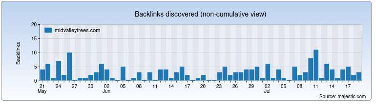 midvalleytrees.com Backlink History Chart