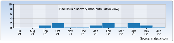 Referring Domains Discovery Chart from Majestic SEO for mikrotik.uz